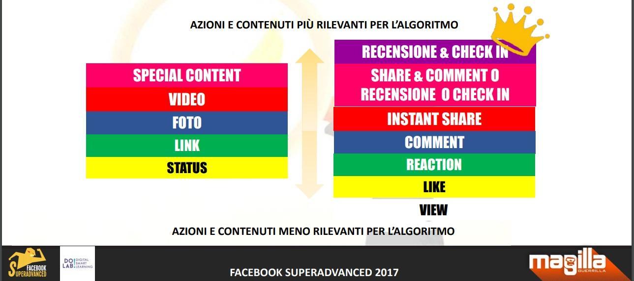 peso interazioni algoritmo facebook