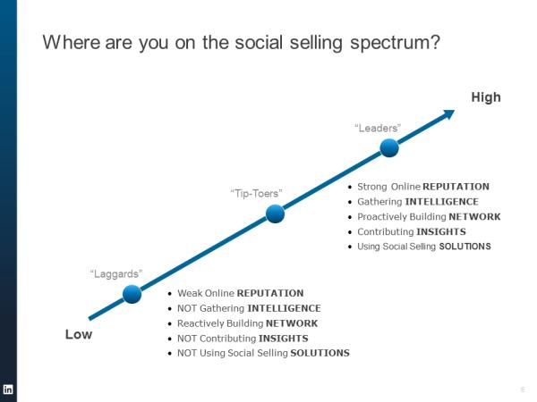 LinkedIn's Social Selling adoption curve
