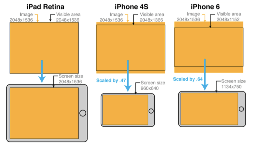 "ScreeSize - 출처 ""2D iOS & tvOS Games by Tutorials"""