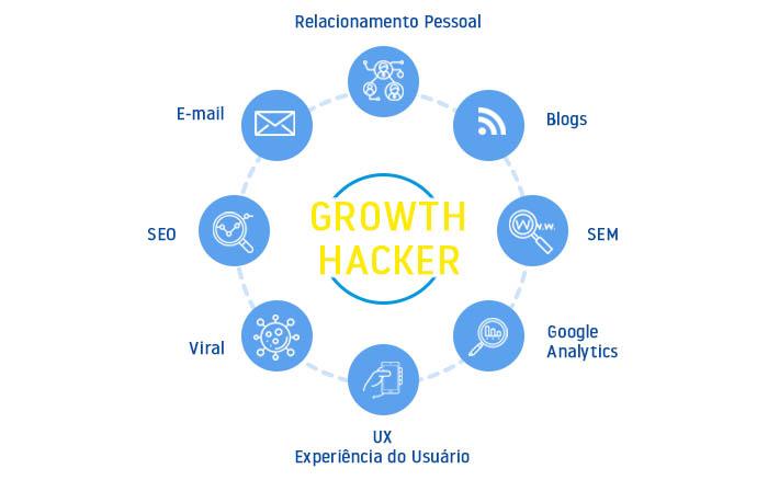 growth hacker 222