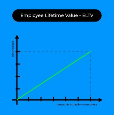 Employee Lifetime Value: o que é e como usar