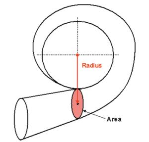Ratio visualization