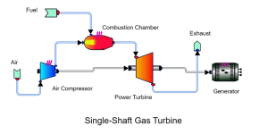 gas-turbine-arrangement-in-axcycle