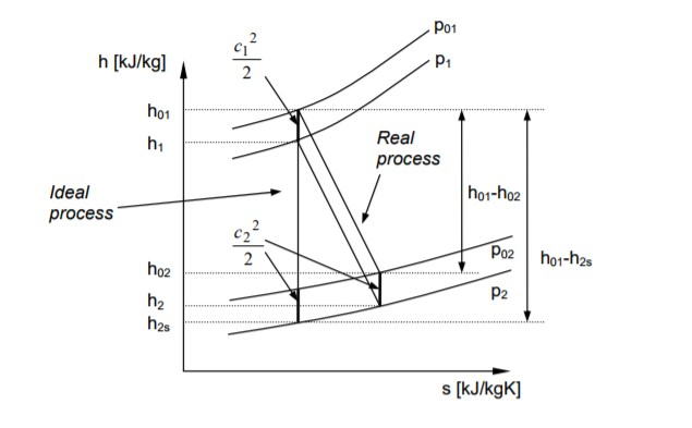 Different Criteria Options in Turbomachinery Design