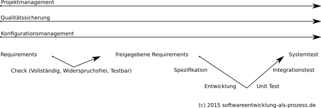 Softwareentwicklungsprozeß Übersicht
