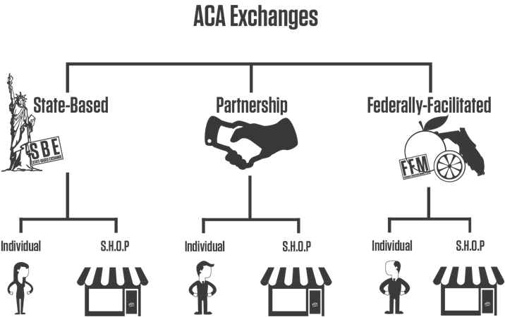 Top Affordable Care Act Terms for Insurance Brokers