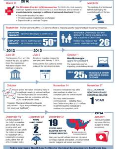 Historical timeline of the affordable care act health reform also solstice insurance broker blog afforadable rh bloglsticebenefits