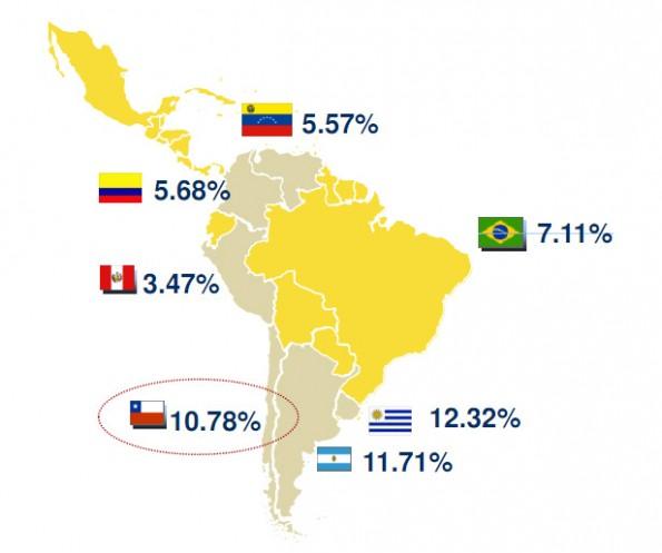 Uruguay y Argentina le ganan a Chile en penetración de Banda Ancha