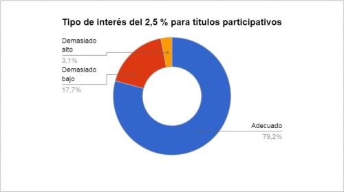 Resultados-encuesta-títulos-participativos