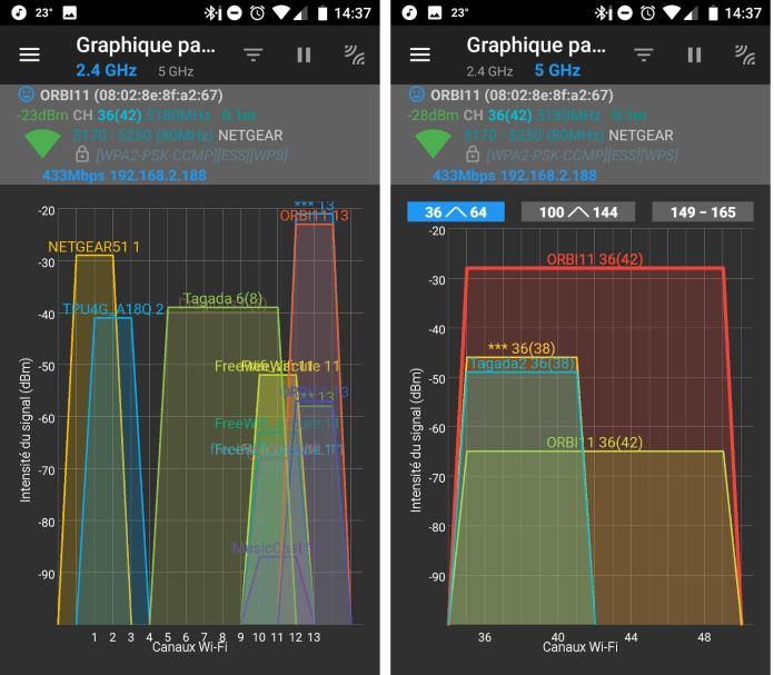A gauche, la bande très encombrée des 2,4 GHz, sur laquelle le Netgear Orbi a judicieusement choisi le dernier canal. Les routeurs Netgear51 et Tagada sont installés dans la même pièce que le routeur Orbi, mais émettent moins efficacement. A droite, la première bande 5 GHz, peu peuplée, avec en rouge le routeur Orbi et en jaune le satellite répéteur.