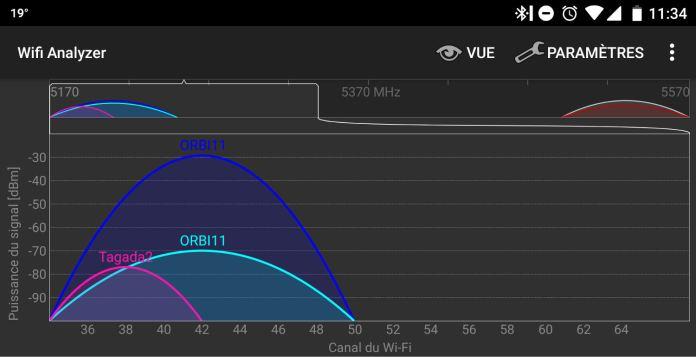 Les deux bandes 5 GHz du Netgear Orbi sont dynamiquement agrégées pour améliorer les performances WiFi.