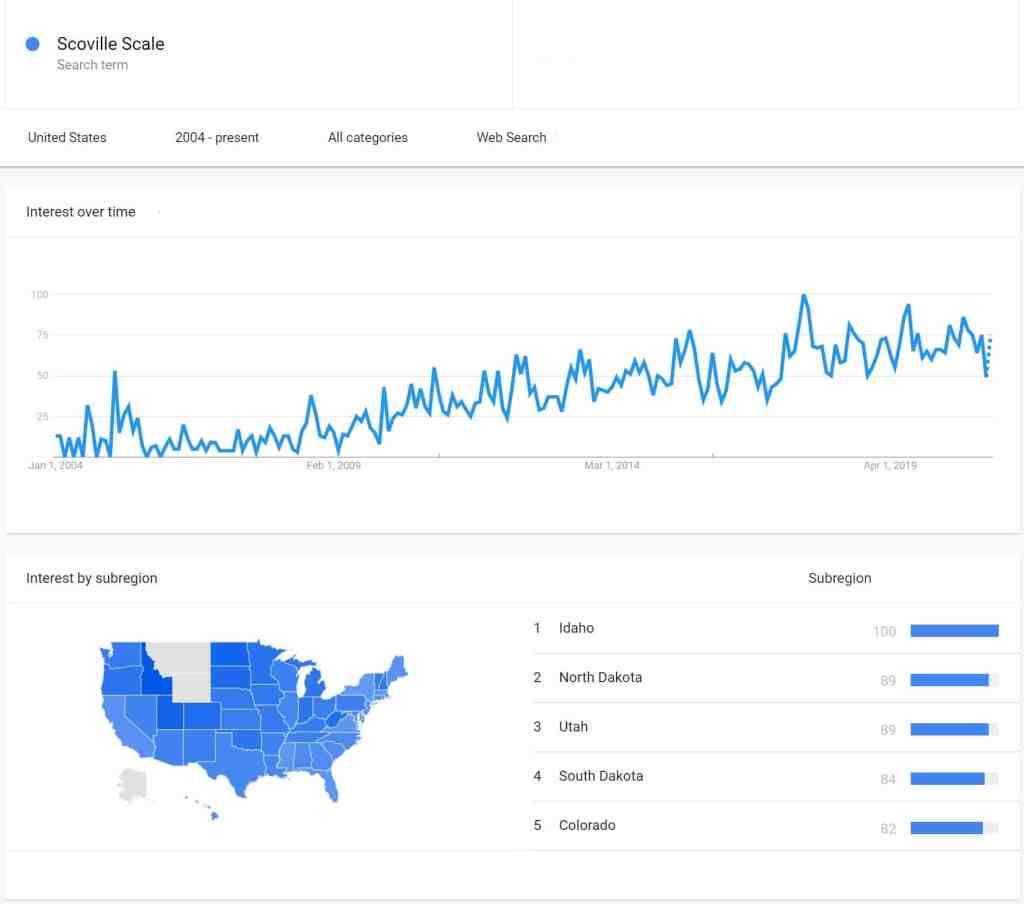 Scoville Scale Trends