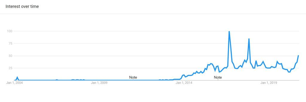 Google Trend of Carolina Reaper