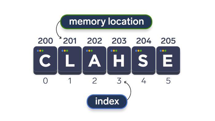 scheme depicting how arrays work