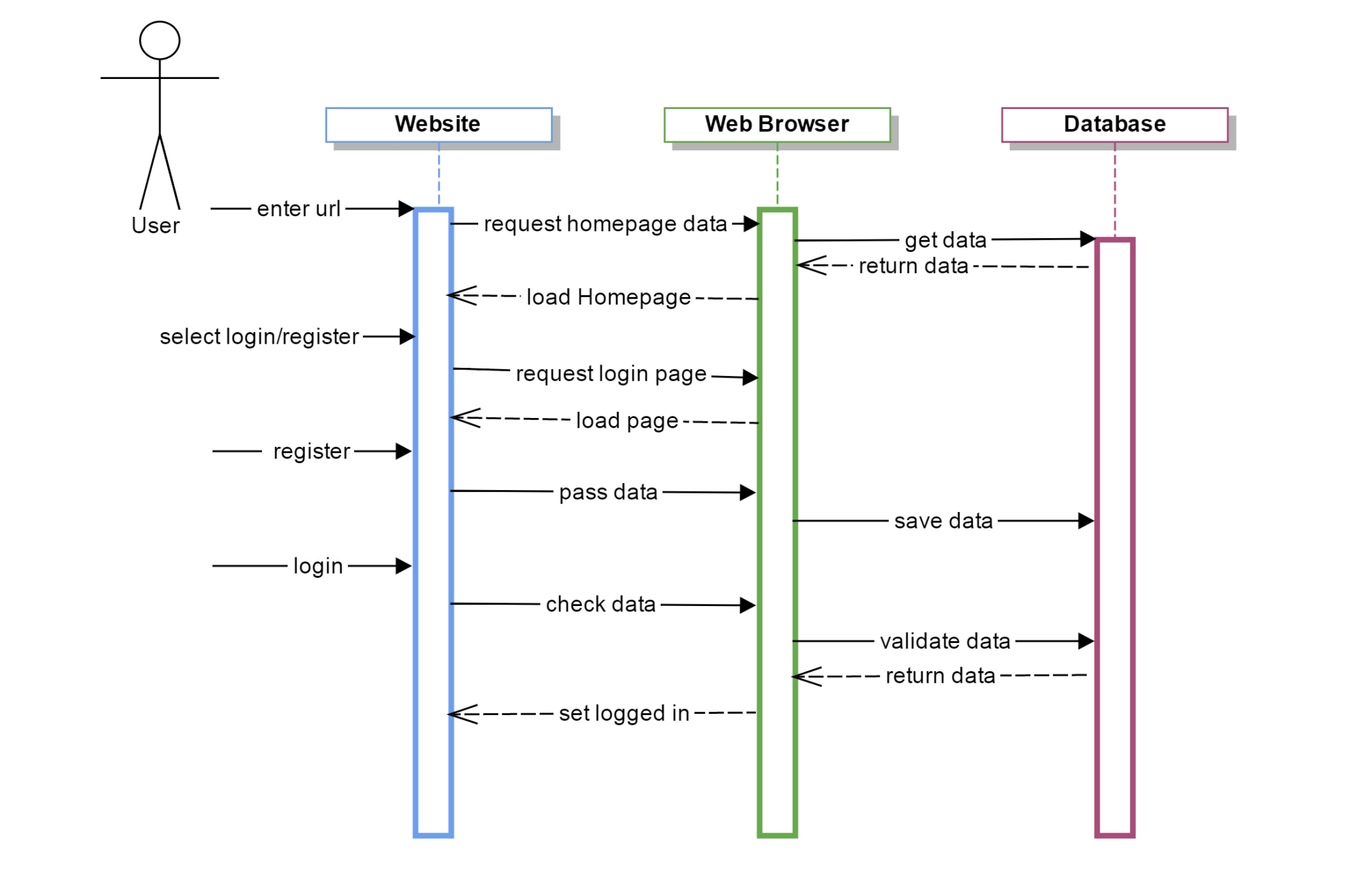 hight resolution of sequence diagram user login register be seated sequence diagram new user