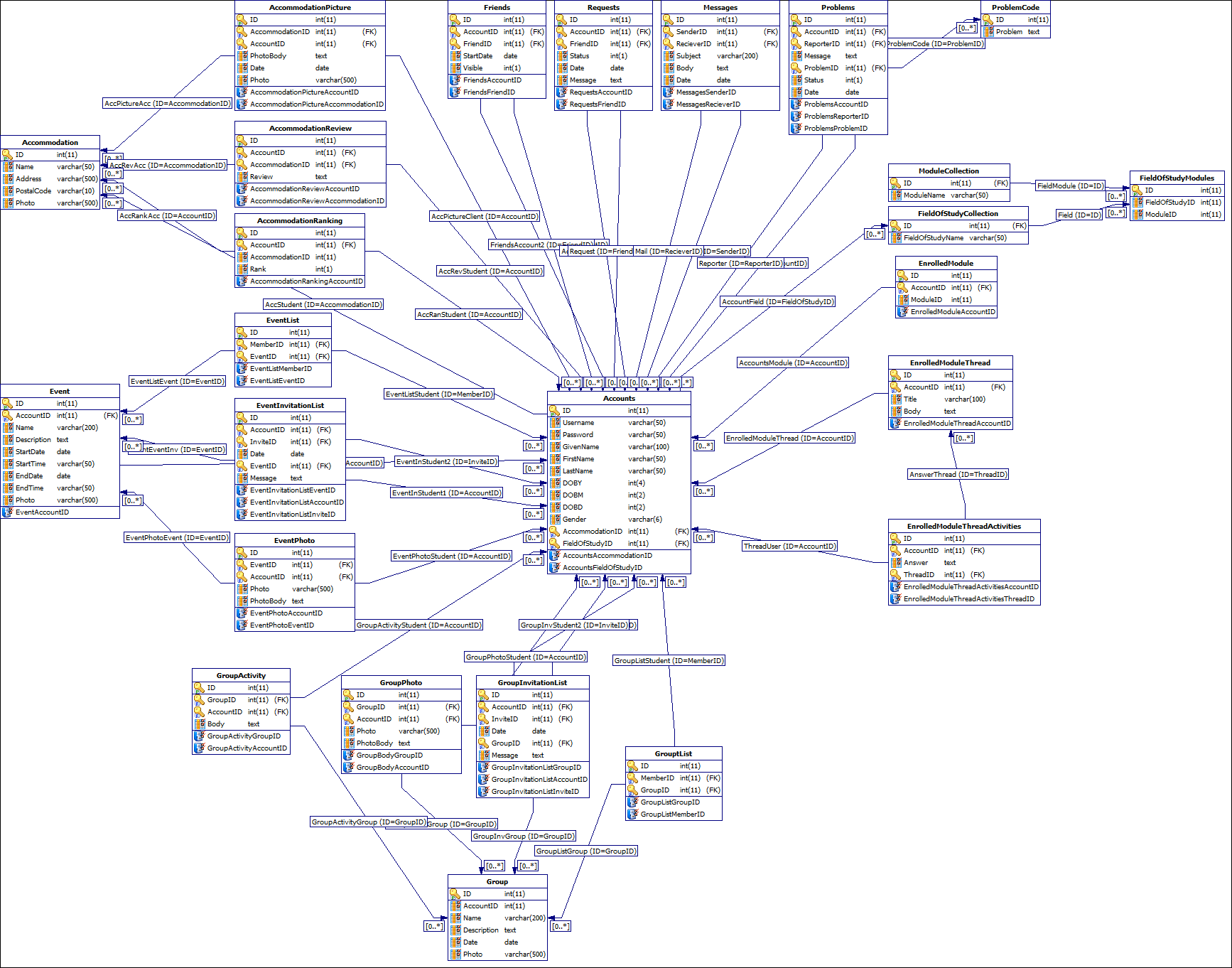 hight resolution of soton student connect database design version 1