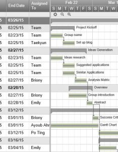 The importance of project management tools to improve time therefore this lists smart sheet named gantt chart which is also realistic planning one percent rh blogton