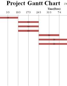 Project gantt chart also group orientexpress blog rh blogton