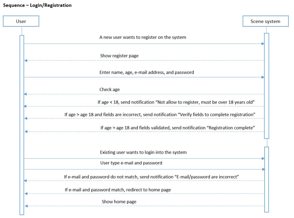 medium resolution of sequence diagram new user
