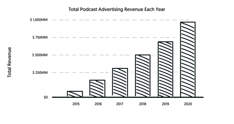 total podcast revenue by year
