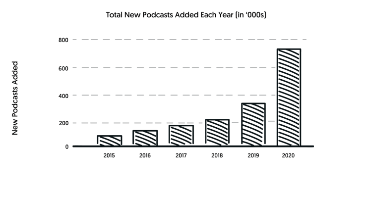 how many podcasts are added each year?