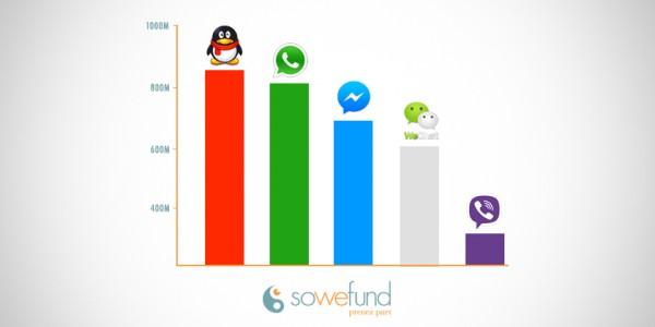 Les 5 applications de messagerie instantanée les plus utilisées