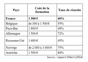 Tableau comparatif des prix des permis européens