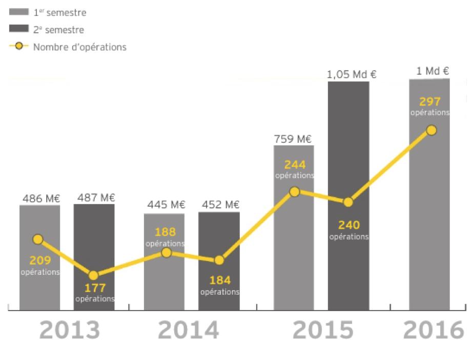 Record du capital-risque français au premier semestre 2016 !