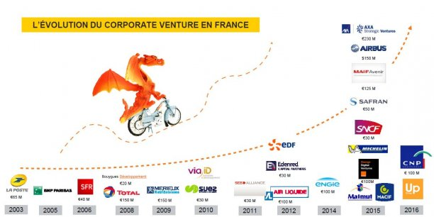 Corporate Venture : les chiffres de 2016 en France