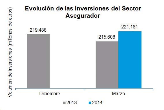 Las inversiones del seguro alcanzaron 221.181 millones a marzo, un 2,6% más
