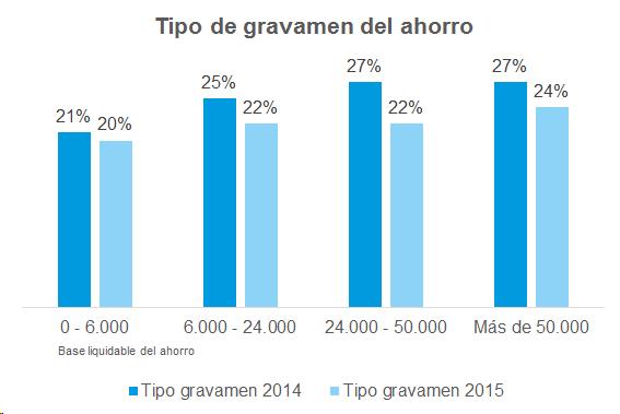 ICEA desgrana las novedades fiscales en el IRPF en 2015 - Grupo Aseguranza