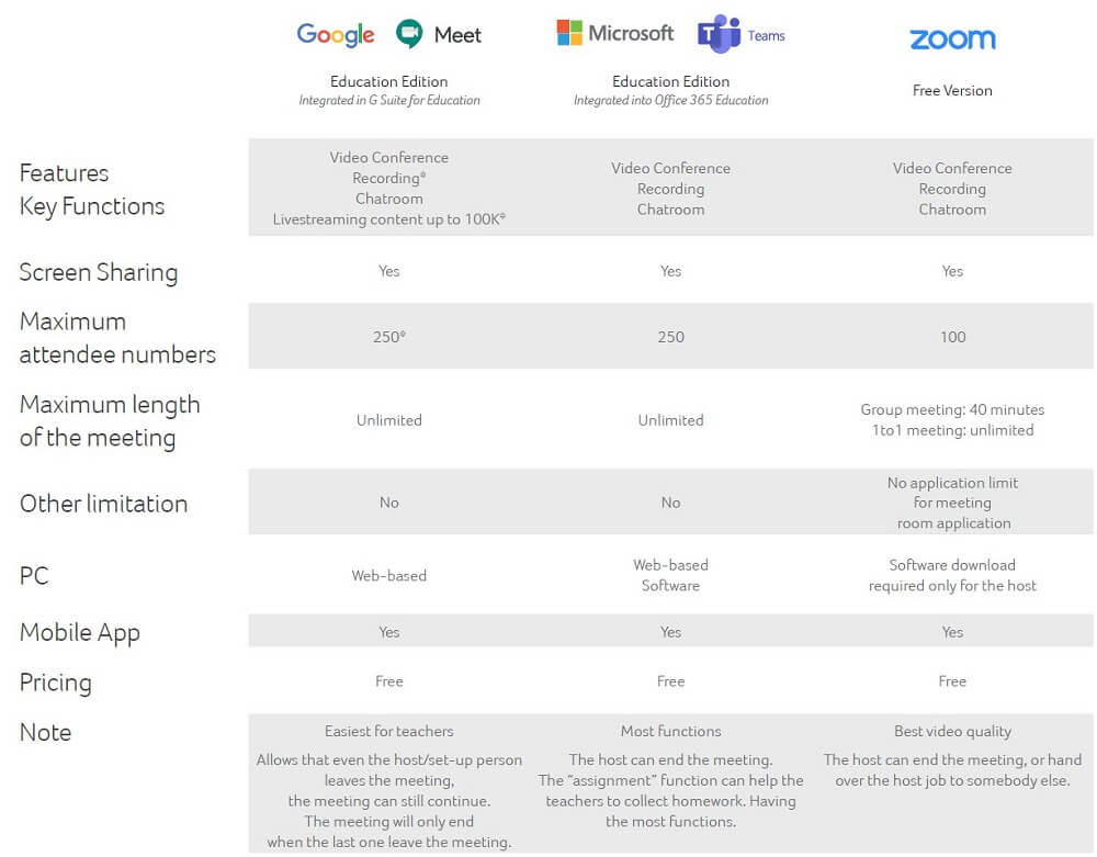 Confronto piattaforme e-learning