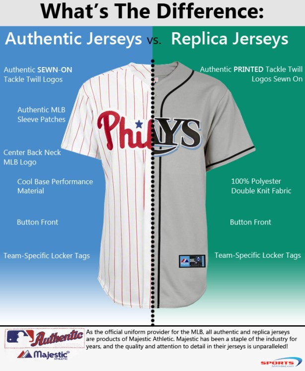 Authentic and Replica Jerseys Inforgraph