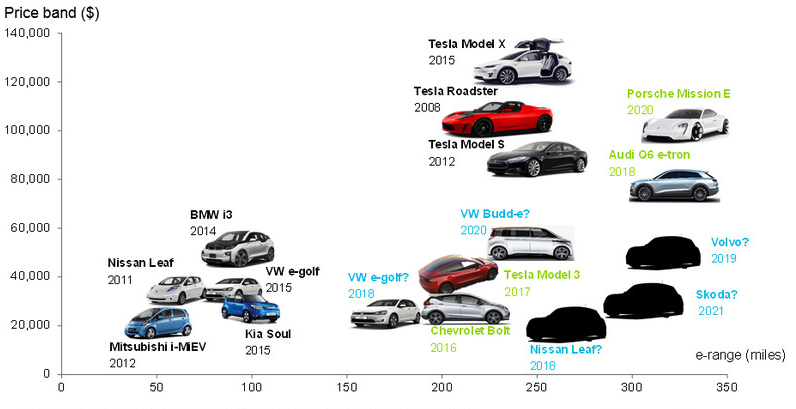 statistics of EV market