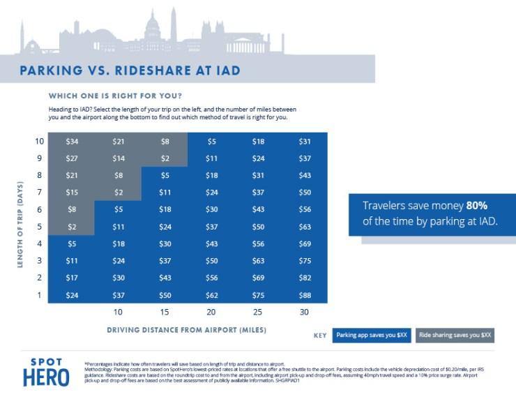 IAD Rideshare