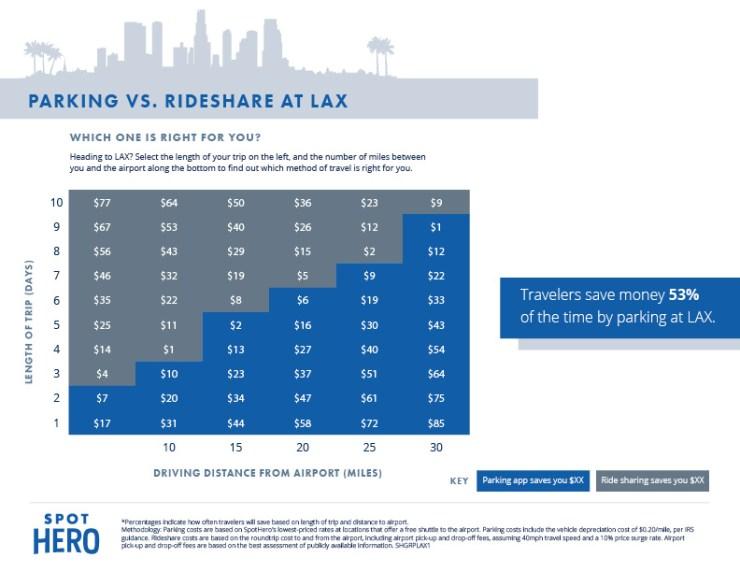 LAX Rideshare