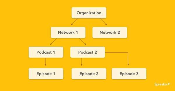 Podcast publishers