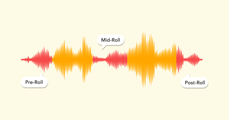 There are three options for placing sponsored ads in your podcast: pre-roll, mid-roll, and post-roll.