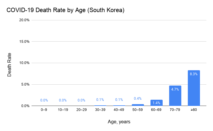 A Tale of Two Death Rates: How South Korea and Italy Predict Our ...