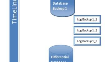 SQL SERVER - SELECT * FROM dual - Dual Equivalent backuptimeline