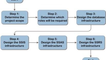 SQL SERVER - SQL SERVER - Simple Example of Recursive CTE - Part 2