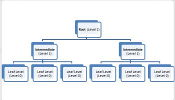 SQL SERVER - Weekly Series - Memory Lane - #049 indextree