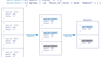 MongoDB and MySQL - Comparing Scalability, Data Distribution & Query Model - Part 1 scalebase11