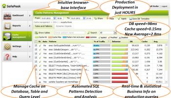 SQL SERVER - Database Dynamic Caching by Automatic SQL Server Performance Acceleration sfpeak-memcache