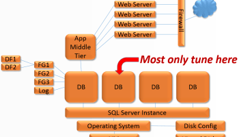 SQL SERVER - Virtualized SQL Server Performance and Storage System - Notes from the Field #013 virtual-system-stack