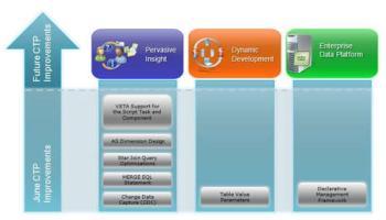 SQLAuthority News - Download SQL Server 2008 February CTP (CTP 6) JuneSQLServer2005Improvement