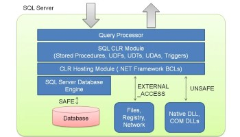 SQL SERVER - Introduction to CLR - Simple Example of CLR Stored Procedure sqlclr