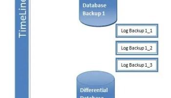 SQL SERVER - Database in RESTORING State for Long Time backuptimeline