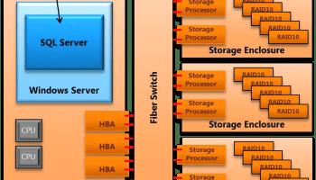 SQL SERVER - Few Notes on Fast Track Data Warehouse FastTrackDw