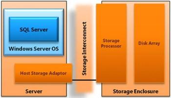 SQL SERVER - Few Notes on Fast Track Data Warehouse ft40